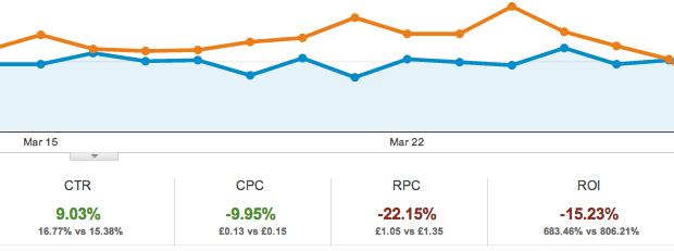 pay per click performance