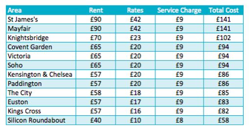 cost of office in London